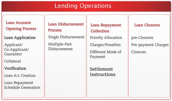 payment settlement instruction